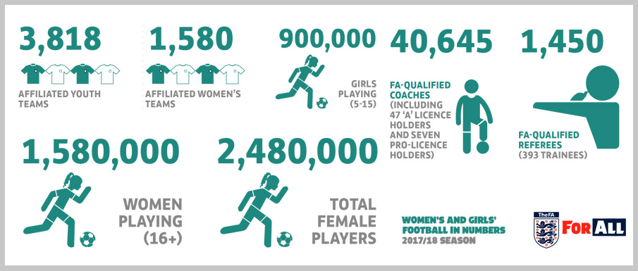 Football is the number 1 female participation sport in the UK.